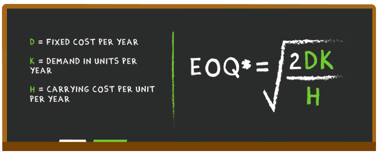 How to calculate the EOQ ?