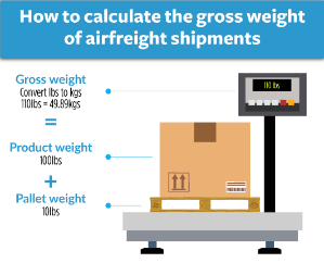how to calculate gross weight