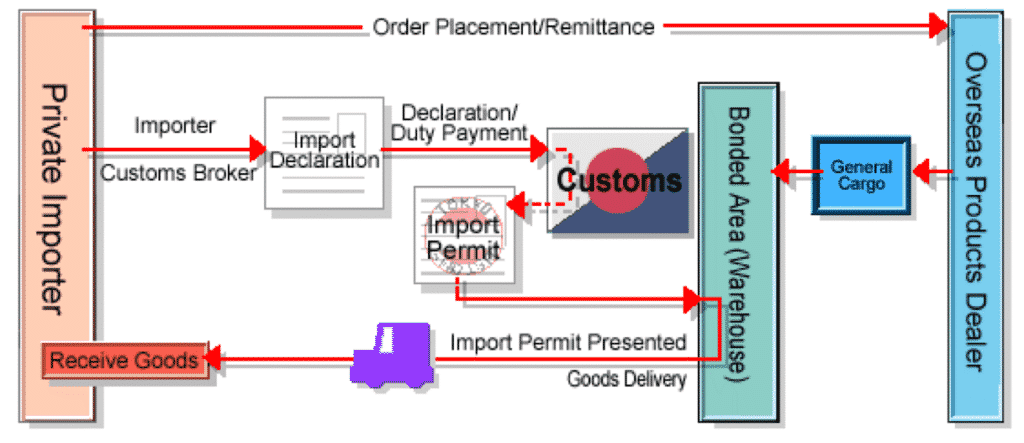 The scheme of the customs process
